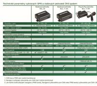 (Čeština) Technické parametry vybraných jednotek do vozidel ONI system.